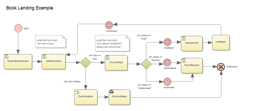 diagram custom style bpmn example before_sparxsystems_enterprise_architect_15