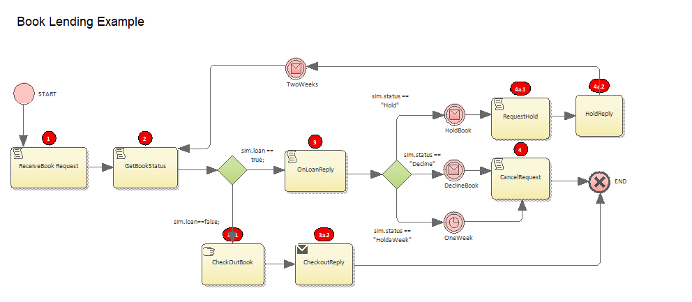 diagram bookmark value bpmn example sparxsystems_enterprise_architect_15