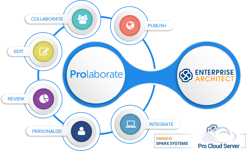 Prolaborate InfoGraphic