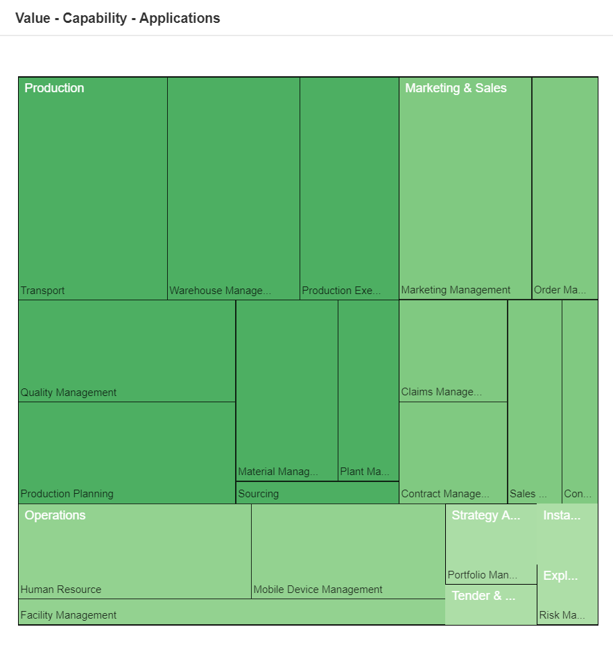Value Capabilities Application Treemap