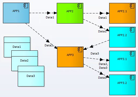 07 application data flows architecture Archimate Prolaborate 3.2 Sparx