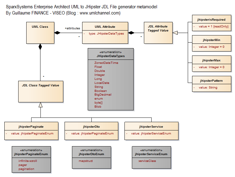 SparxSystems Enterprise Architect UML to JHipster JDL File generator metamodel