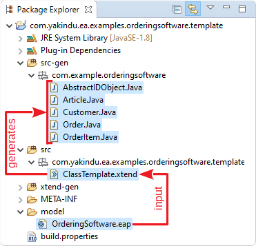 Example project structure in Eclipse