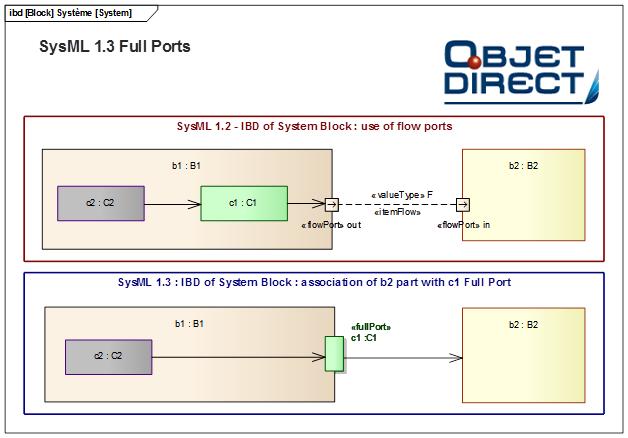sysml 1.3 full ports