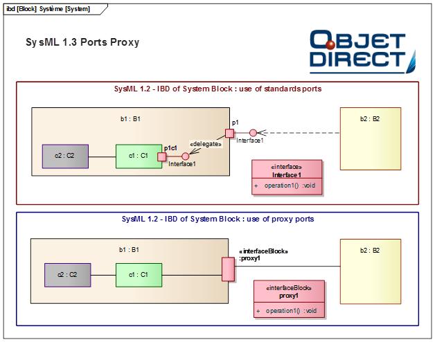 sysml 1.3 proxy ports