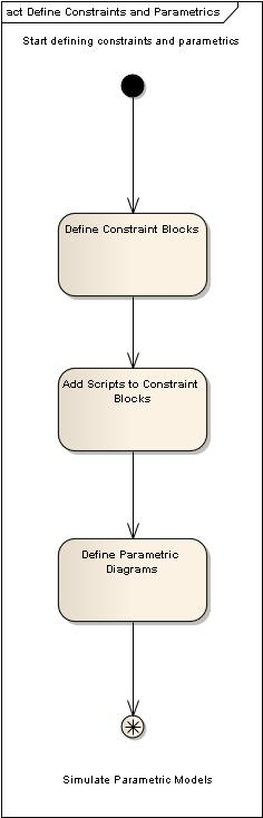 Figure 10 – Roadmap: Define Constraints and Parametrics