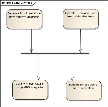 Figure 18 – Roadmap: Implement Software