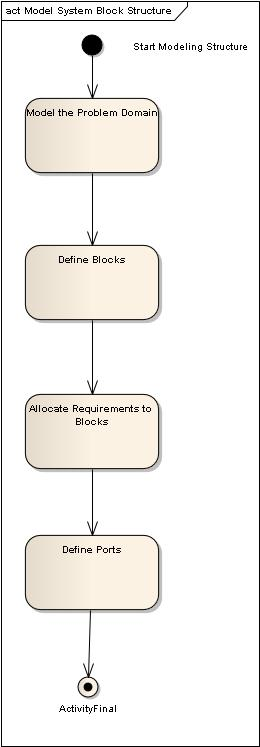 Figure 5 – Roadmap: Model System Structure