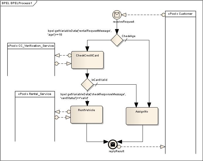 BPMN diagrams show activities, gateways, messages, pools, and events